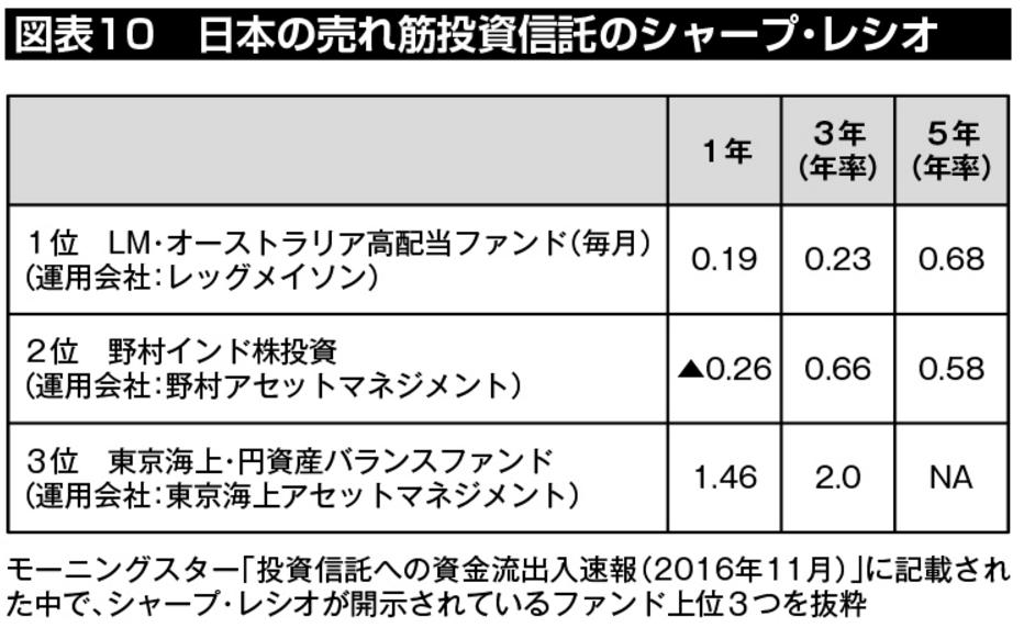 図表10:日本の売れ筋投資信託のシャープ・レシオ。1位の「LM・オーストラリア高配当ファンド(毎月分配型)、2位の「野村インド株投資」は、いずれもシャープレシオが1.0以下、もしくはマイナスとなっている。