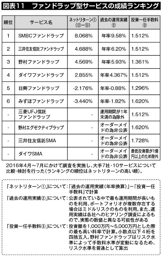 図表11:ファンドラップ型サービスの成績ランキング。大手7社・10サービスについて比較・検討を行ったところ、ネットリターン1位はSMBCファンドラップ、2位は三井住友信託ファンドラップ、3位は野村ファンドラップとなった。(調査期間は2016年4月から7月、ヘッジファンドダイレクト社調べ)