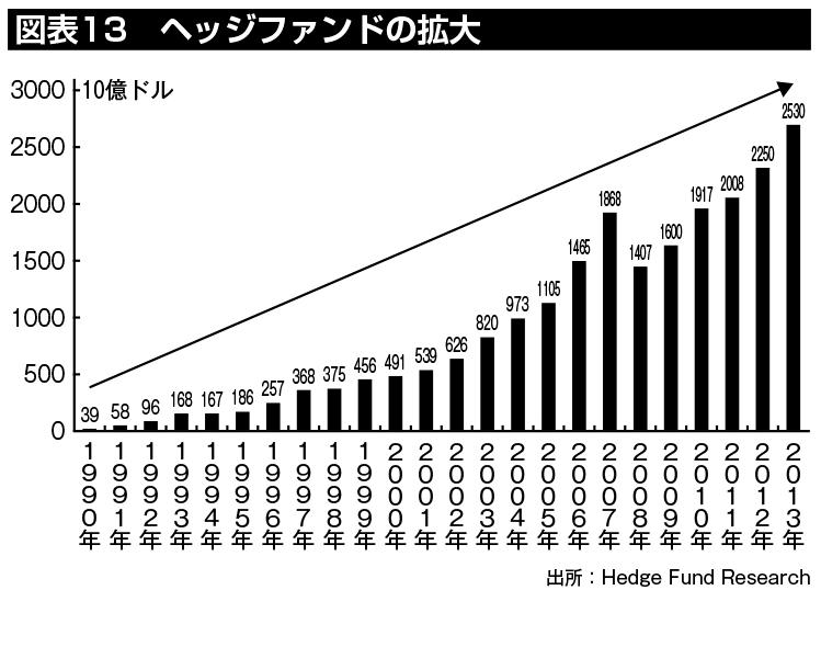 ヘッジファンドの拡大状況。日本においてもヘッジファンド投資への需要は年々増えている。(出所:Hedge Fund Research)