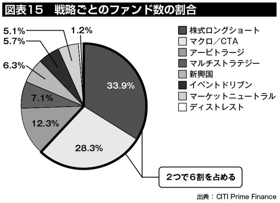 図表15:戦略ごとのファンド数の割合を見ると、株式ロングショート(33.9%)とマクロ/CTA(28.3%)の2つで全体の6割超を占めていることがわかる。
