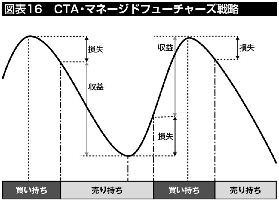 図表16:CTA・マネージドフューチャーズ戦略のイメージ。相場の上昇ではなく「トレンド」を収益源とするため、トレンドに応じたポジション(買い持ち/売り持ち)をとることで、上げ相場だけでなく下げ相場でもリターンが期待できる。逆にトレンドの転換期には損失を出しやすい特性がある。