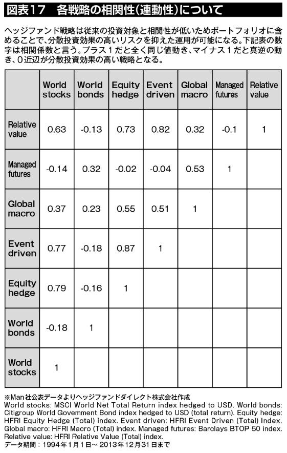 図表17:各戦略の相関性(連動性)を整理したマトリクス。ヘッジファンド戦略は従来の投資対象と相関性が低いためポートフォリオに含めることで高い分散効果とリスクを抑えた運用が可能になる。