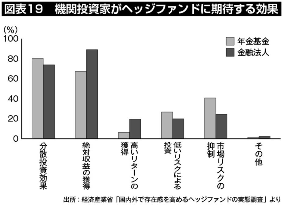 図表19:機関投資家がヘッジファンドに期待する効果としては、「分散投資効果」「絶対収益の獲得」が他を大きく引き離して上位に挙げられている。