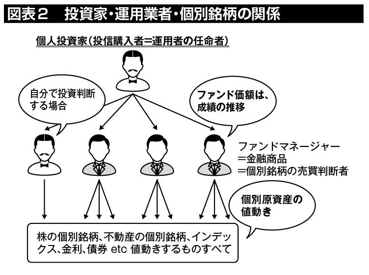 図表2:投資家・運用業者・個別銘柄の関係は、投資家=運用者の任命者、運用業者=個別銘柄の売買判断、個別銘柄=原資産、という階層構造になっている。