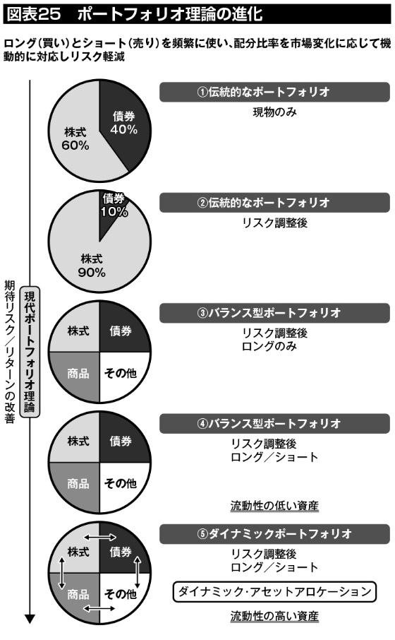 図表25:ポートフォリオ理論の進化。1.伝統的なポートフォリオ(現物のみ)、2.伝統的なポートフォリオ(リスク調整後)、3.バランス型ポートフォリオ(リスク調整後、ロングのみ)、4.バランス型ポートフォリオ(リスク調整後、ロング/ショート)、5.ダイナミックポートフォリオ(リスク調整後、ロング/ショート、流動性の高い資産によるダイナミック・アセットアロケーション)と変遷してきている。