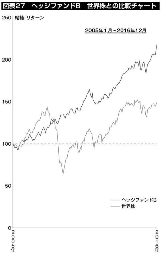 図表27:ヘッジファンドB、世界株との比較チャート。ファンド・オブ・ヘッジファンズとして、債券と同程度のリスクで株式を上回るリターンをターゲットとしている。グラフも安定的に右肩上がりを描いている。