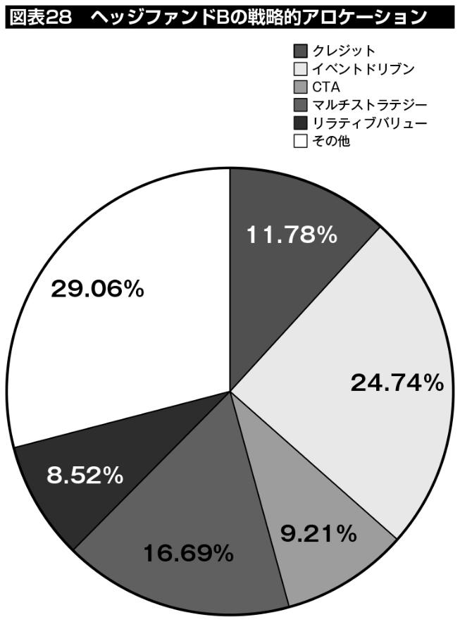 図表28:ヘッジファンドBの戦略的アロケーション。クレジットに11.78%、イベントドリブンに24.74%、CTAに9.21%、マルチストラテジーに16.69%、リラティブバリューに8.52%、その他に29.06%を割り当てている。