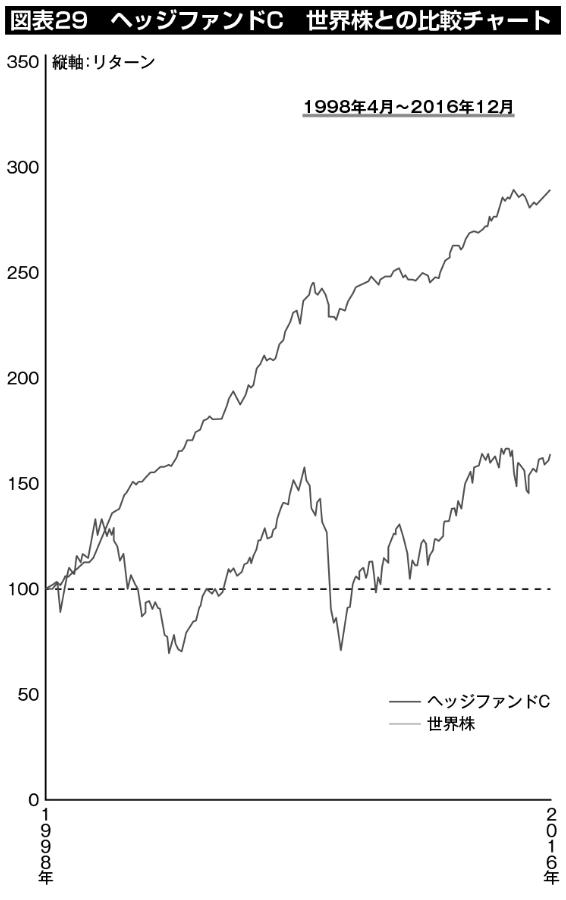 図表29:ヘッジファンドC、世界株との比較チャート。運用開始の1998年以降、世界株が大きく下落する局面でも安定的にリターンを出し続け、債券の半分程度のリスクで年平均リターン5.82%(19年間)という実績を出している。