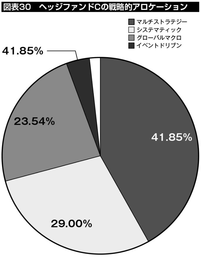 図表30:ヘッジファンドCの戦略的アロケーション。ファンド・オブ・ファンズとして、41.85%をマルチストラテジー、29.00%をシステマティック、23.54%をグローバルマクロに割り当てている。