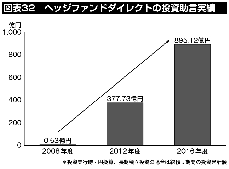 図表32:ヘッジファンドダイレクトの投資助言実績の推移グラフ。2008年度の0.53億円から、2012年度の377.73億円、2016年度の895.12億円と右肩上がりで顧客支持を拡大してきている。