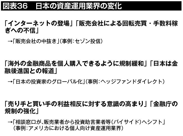 図表36:フィンテック革命により、日本の資産運用業界でも近年変化が見られる。「販売会社の中抜き」「日本の投資家のグローバル化」「販売業者から投資助言業者等への相談窓口のシフト」等がその代表例。