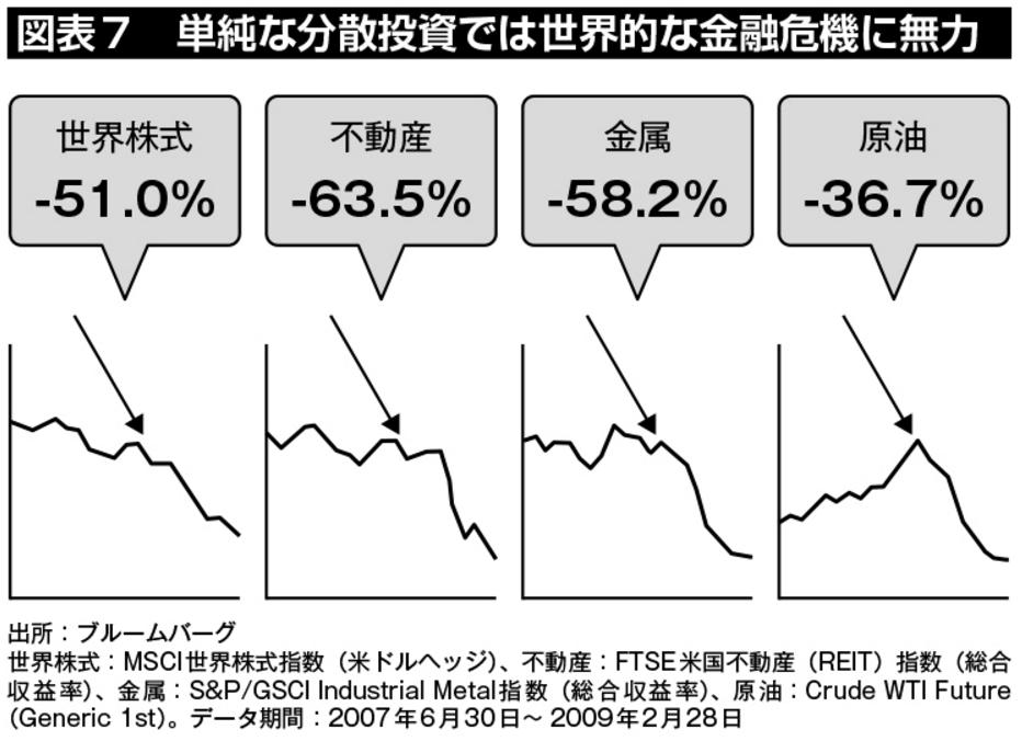 図表7:単純な分散投資では世界的な金融危機に無力。リーマン・ショック時には、世界株式は-51.0%、不動産は-63.5%、金属は-58.2%、原油は-36.7%と同時に下落し、分散効果が機能しなかった。