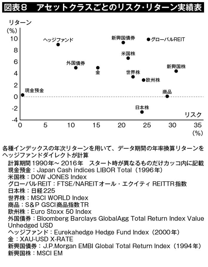図表8:アセットクラスごとのリスク・リターン実績表の再掲。ヘッジファンドは、「相対的に低いリスクで、相対的に高いリターンを出した」という実績が読み取れる。