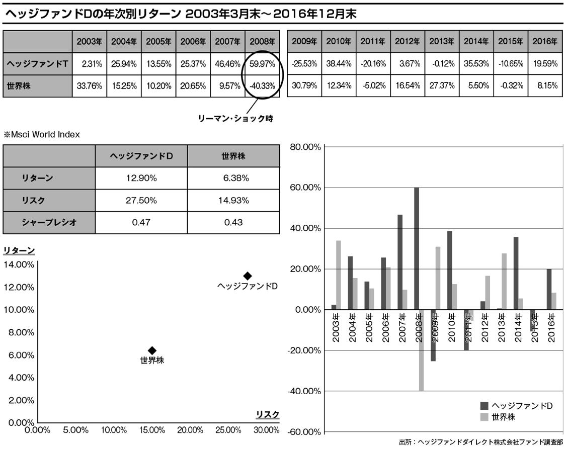 ヘッジファンドDの年次別リターン:リーマンショック時の2008年では、世界株が-40.33%だったのに対し、ヘッジファンドDは59.97%のプラスリターンを出している。2003年3月末~2016年12月末の年平均実績を比較すると、世界株はリターン6.38%、リスクは14.93%、シャープレシオは0.43。ヘッジファンドDはリターン12.90%、リスク27.50%、シャープレシオは0.47となっている。