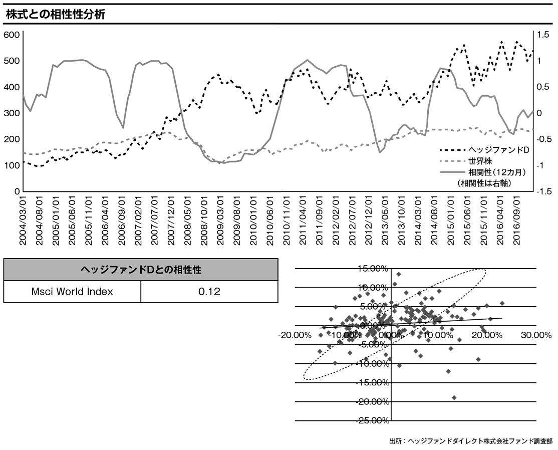 株式との相関性分析:ヘッジファンドDとMSCI World Indexとの相関性を分析すると、ほぼ無相関とも言える独立した関係にあることが読み取れる。