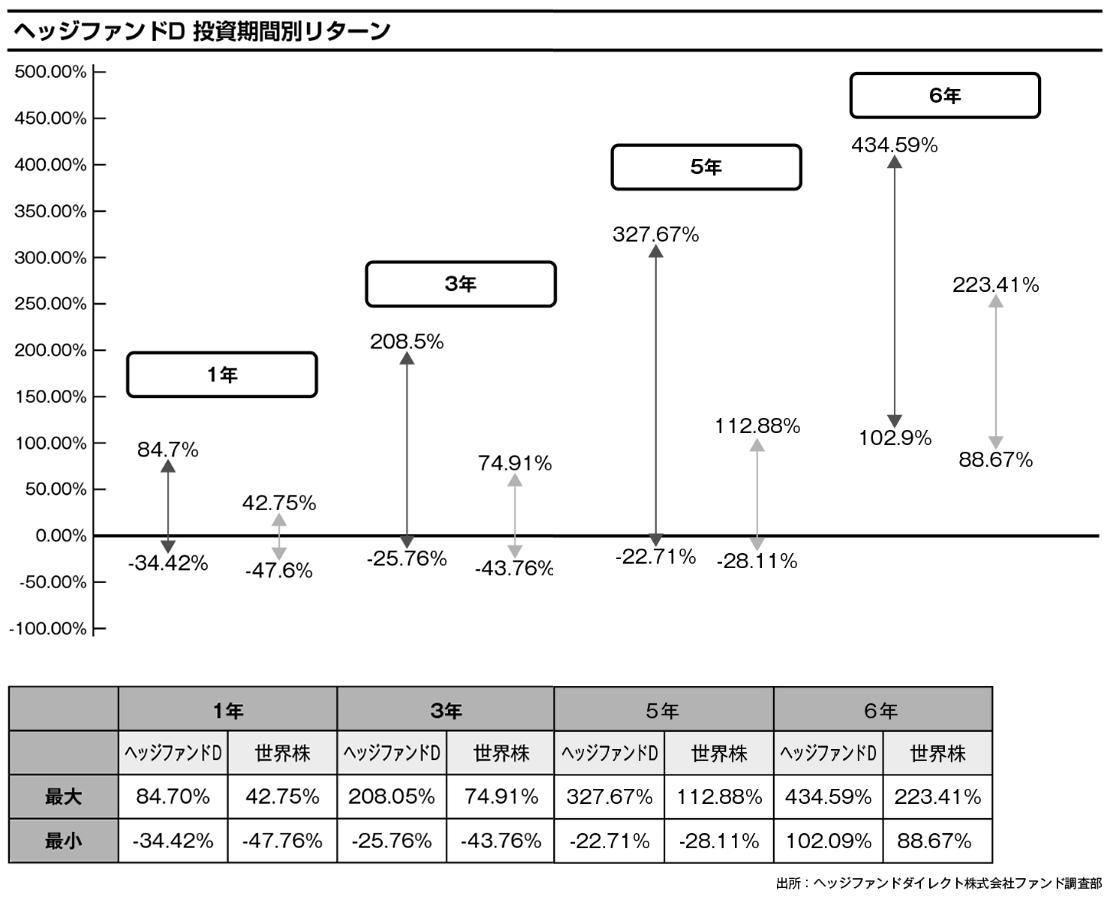ヘッジファンドD 投資期間別リターン:ヘッジファンドDは、ボラティリティこそ高いものの、長期投資した場合には高いリターンが期待できることがわかる。例えば6年間投資した場合、世界株では最大リターン223.41%・最小リターン88.67%だが、ヘッジファンドDの場合は最大リターン434.59%・最小リターン102.09%となる。